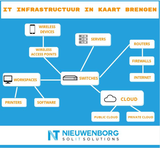 IT infrastructuur in kaart brengen visual